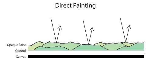 Direct Painting Illustration